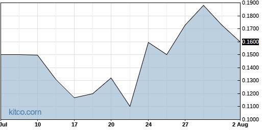 CBSC 1-Month Chart