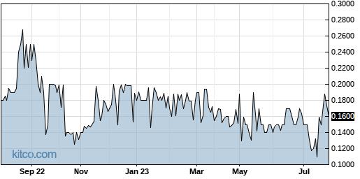 CBSC 1-Year Chart