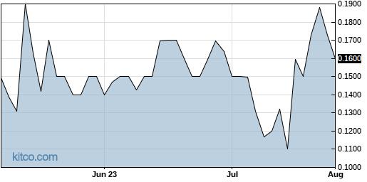 CBSC 3-Month Chart
