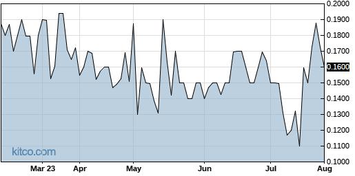 CBSC 6-Month Chart