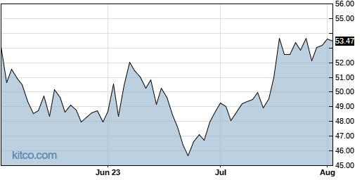 CBSH 3-Month Chart