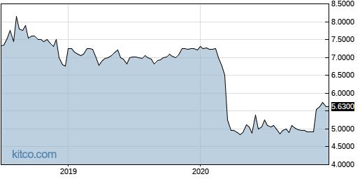 CBYAA 5-Year Chart