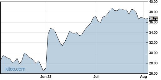 CC 3-Month Chart