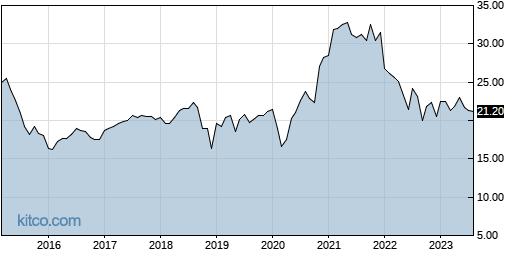 CCD 10-Year Chart