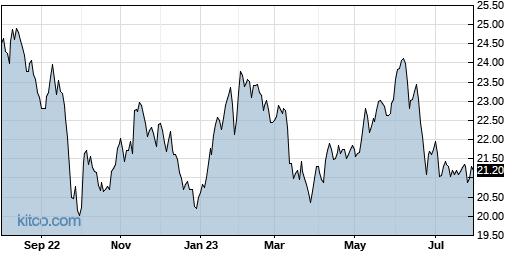 CCD 1-Year Chart