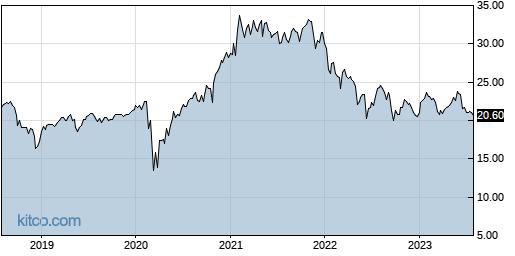 CCD 5-Year Chart