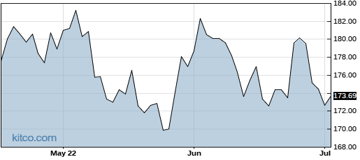 CCMP 3-Month Chart