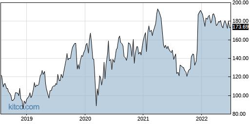 CCMP 5-Year Chart