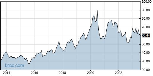 CCOI 10-Year Chart