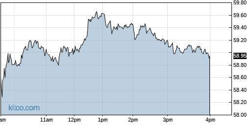 CCOI 1-Day Chart