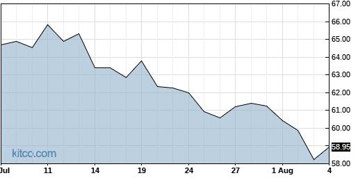 CCOI 1-Month Chart