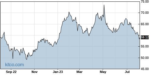 CCOI 1-Year Chart