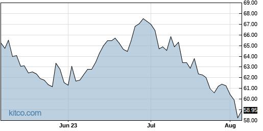 CCOI 3-Month Chart