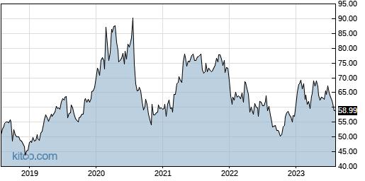 CCOI 5-Year Chart