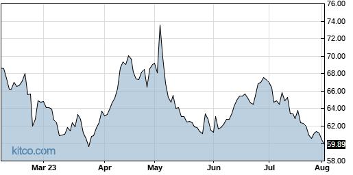 CCOI 6-Month Chart