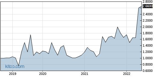 CCOMP 5-Year Chart