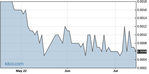 CCTL 3-Month Chart
