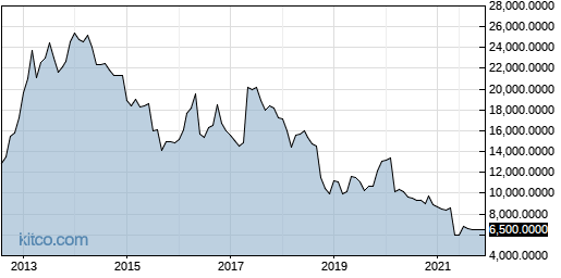 CCUR 10-Year Chart