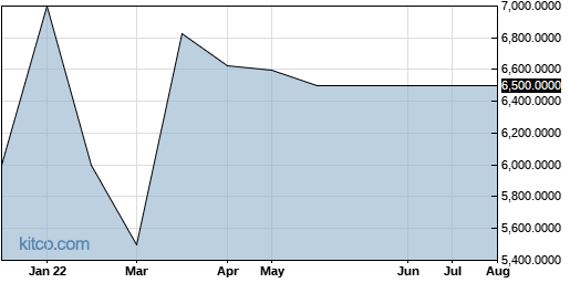 CCUR 1-Year Chart