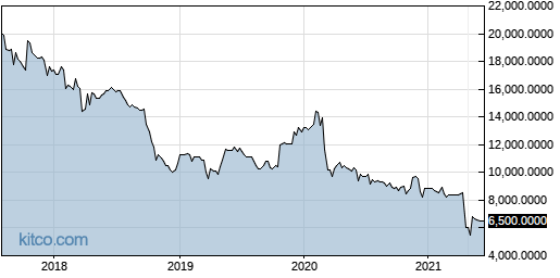 CCUR 5-Year Chart