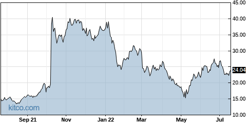 CCXI 1-Year Chart