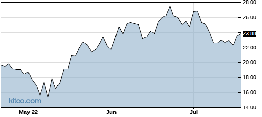 CCXI 3-Month Chart