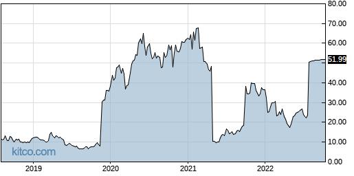 CCXI 5-Year Chart