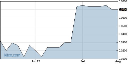 CDBT 3-Month Chart