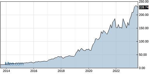 CDNS 10-Year Chart