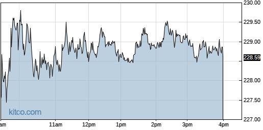 CDNS 1-Day Chart