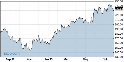 CDNS 1-Year Chart