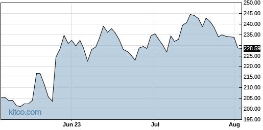 CDNS 3-Month Chart