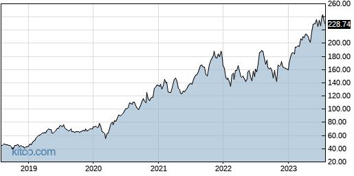 CDNS 5-Year Chart