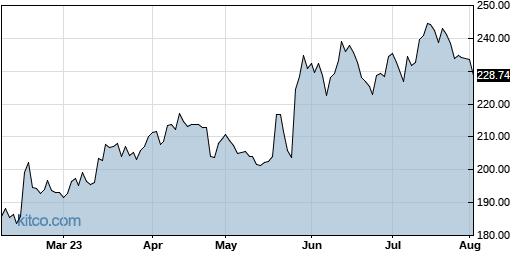 CDNS 6-Month Chart