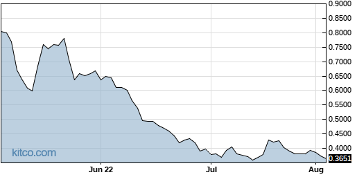 CEI 3-Month Chart