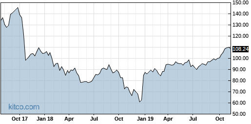 CELG 5-Year Chart