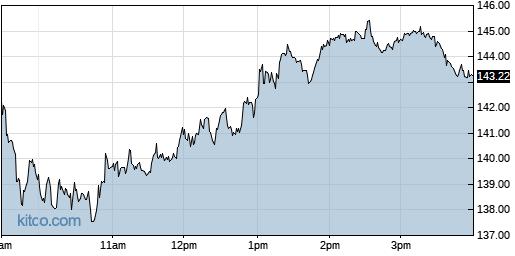 CELH 1-Day Chart
