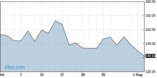 CELH 1-Month Chart