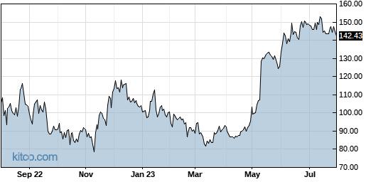 CELH 1-Year Chart