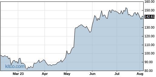 CELH 6-Month Chart