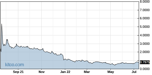 CEMI 1-Year Chart