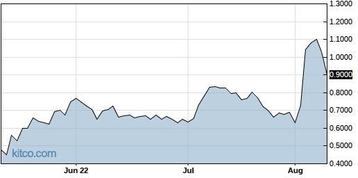 CEMI 3-Month Chart