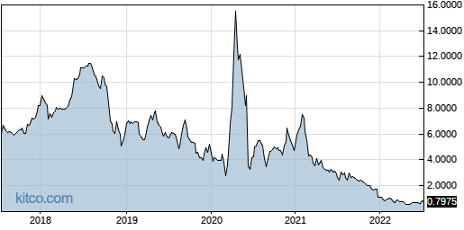 CEMI 5-Year Chart