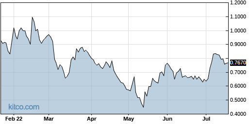 CEMI 6-Month Chart