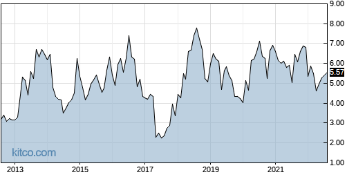 CERS 10-Year Chart