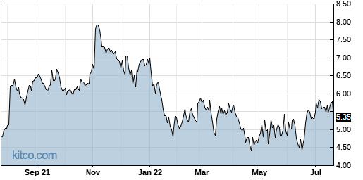 CERS 1-Year Chart