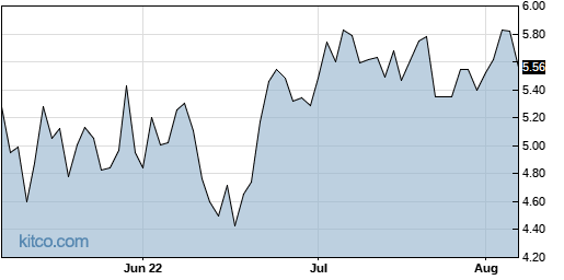 CERS 3-Month Chart