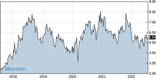 CERS 5-Year Chart