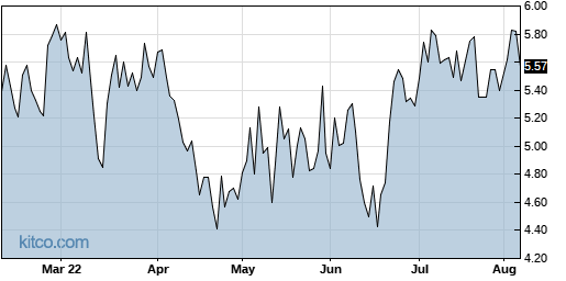 CERS 6-Month Chart