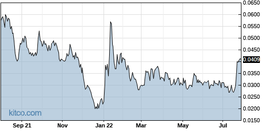 CETY 1-Year Chart